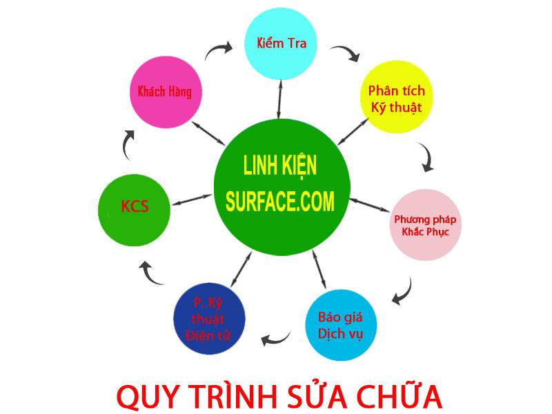 Quy Trình Sửa Chữa Surface tại Linhkiensurface.com