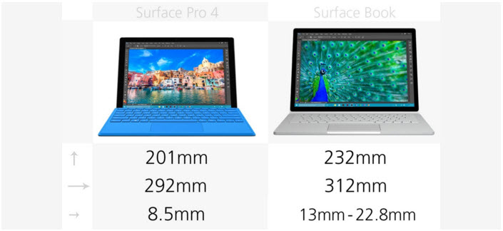 So sánh Microsoft Surface Pro 4 và Microsoft Surface Book